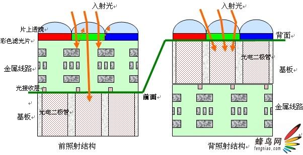 背照射结构cmos图像感光元件像素横截面图
