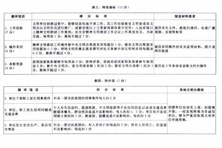 2016年省级文明单位(标兵)测评体系
